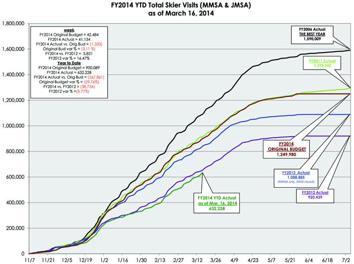 fy2014_weekly_ytd_graphs_as_of_03-16-2014_mw-1 web