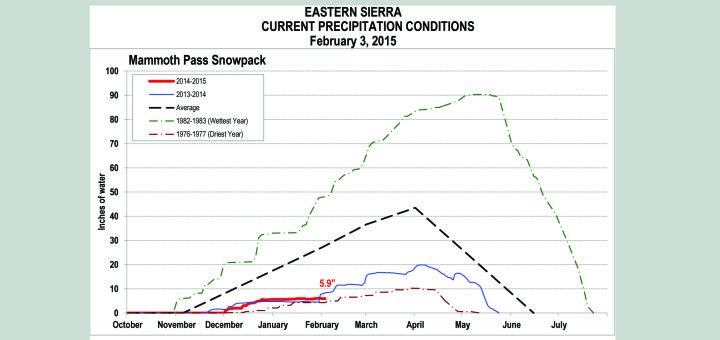 Eastern Sierra precipitation, drought, LADWP, MCWD